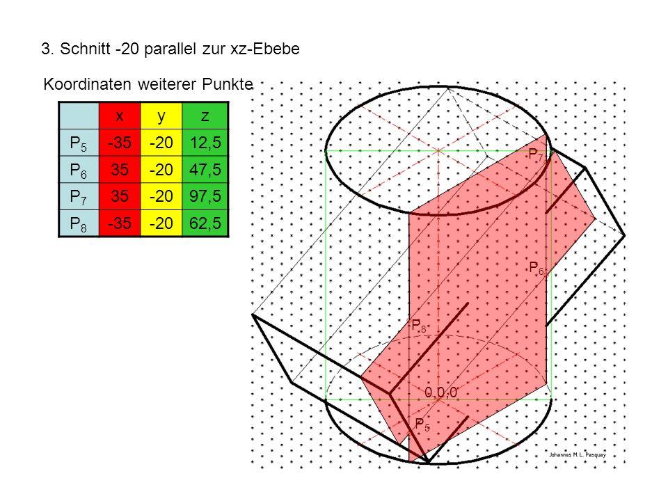 3. Schnitt -20 parallel zur xz-Ebebe Koordinaten weiterer Punkte xyz P5P5 -35-2012,5 P6P6 35-2047,5 P7P7 35-2097,5 P8P8 -35-2062,5 P5P5 P6P6 P7P7 P8P8
