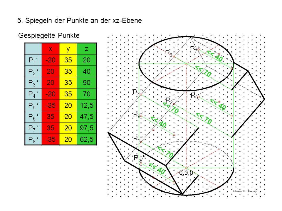 5. Spiegeln der Punkte an der xz-Ebene 0,0,0 << 40 << 70 Gespiegelte Punkte xyz P 1 -203520 P 2 203540 P 3 203590 P 4 -203570 P 5 -352012,5 P 6 352047