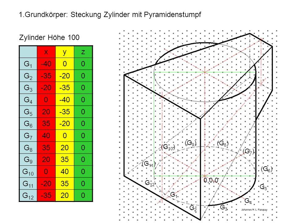 1.Grundkörper: Steckung Zylinder mit Pyramidenstumpf Zylinder Höhe 100 xyz G1G1 -4000 G2G2 -35-200 G3G3 -350 G4G4 0-400 G5G5 20-350 G6G6 35-200 G7G7 4000 G8G8 35200 G9G9 350 G 10 0400 G 11 -20350 G 12 -35200 G1G1 G2G2 G3G3 G4G4 0,0,0 G5G5 G 12 (G 6 ) (G 7 ) (G 8 ) (G 9 ) (G 10 ) (G 11 )