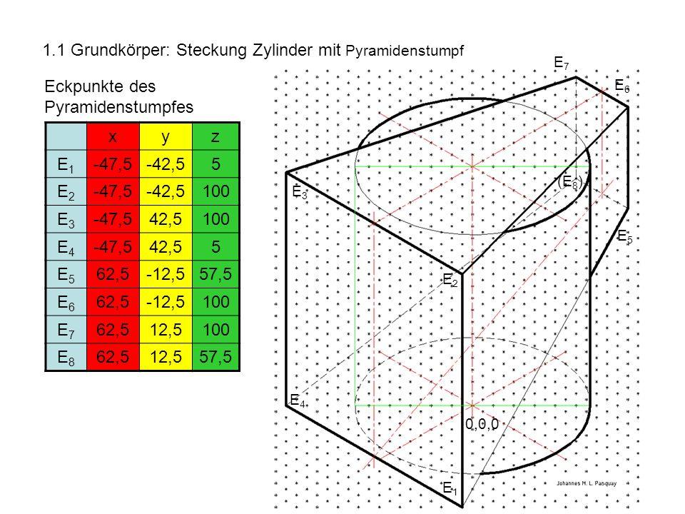1.1 Grundkörper: Steckung Zylinder mit Pyramidenstumpf Eckpunkte des Pyramidenstumpfes xyz E1E1 -47,5-42,55 E2E2 -47,5-42,5100 E3E3 -47,542,5100 E4E4 -47,542,55 E5E5 62,5-12,557,5 E6E6 62,5-12,5100 E7E7 62,512,5100 E8E8 62,512,557,5 E1E1 E2E2 E3E3 E4E4 0,0,0 E5E5 E7E7 (E 8 ) E6E6
