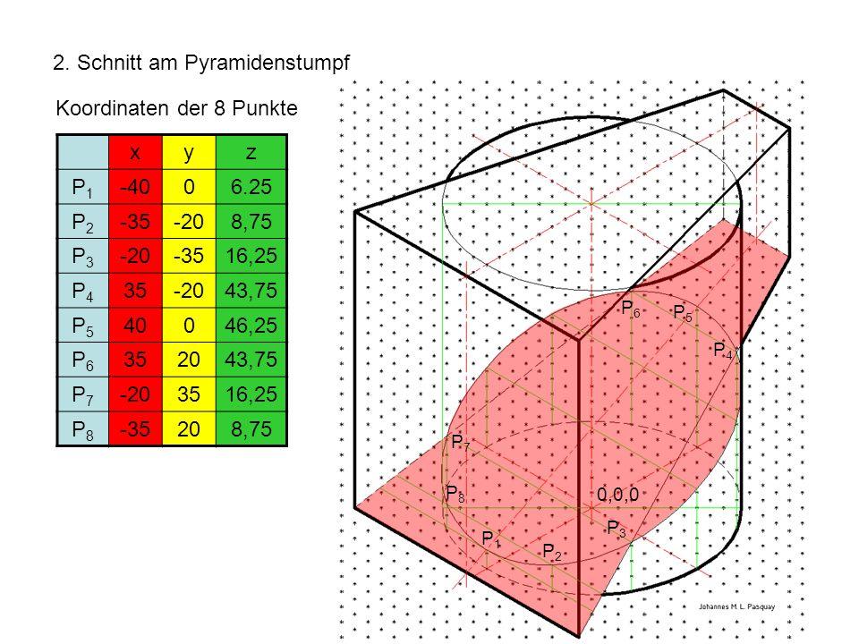 2. Schnitt am Pyramidenstumpf Koordinaten der 8 Punkte xyz P1P1 -4006.25 P2P2 -35-208,75 P3P3 -20-3516,25 P4P4 35-2043,75 P5P5 40046,25 P6P6 352043,75
