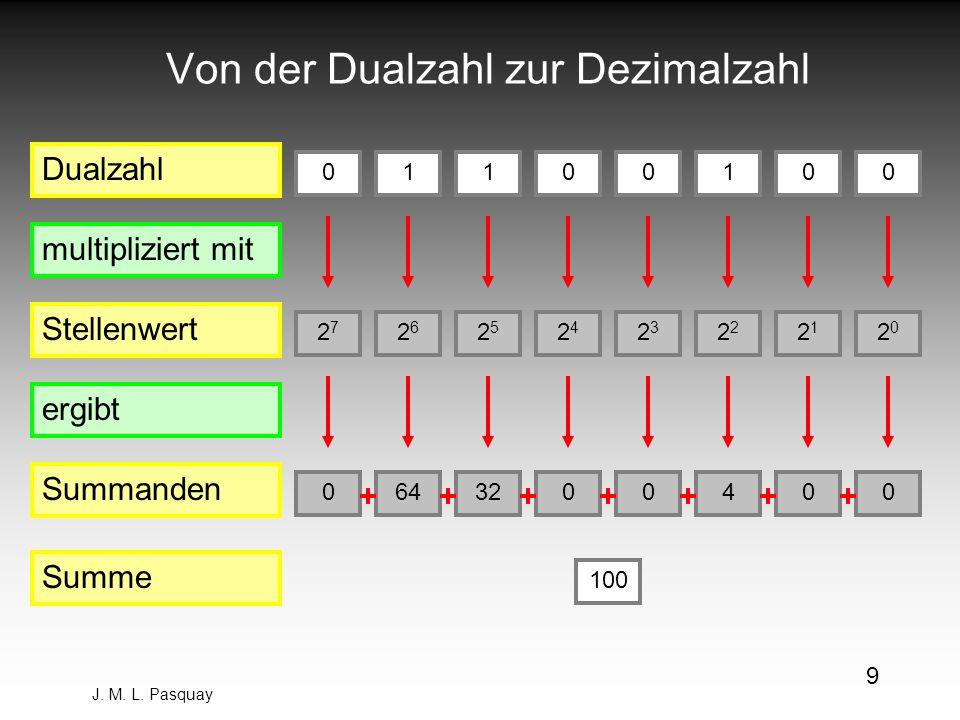 J. M. L. Pasquay 9 Von der Dualzahl zur Dezimalzahl Dualzahl Stellenwert Summanden multipliziert mit ergibt Summe 0 2020 0 0 2121 0 1 2 4 0 2323 0 0 2