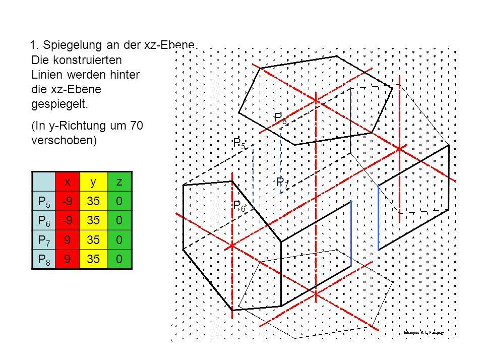 1. Spiegelung an der xz-Ebene Die konstruierten Linien werden hinter die xz-Ebene gespiegelt. (In y-Richtung um 70 verschoben) xyz P5P5 -9350 P6P6 -93