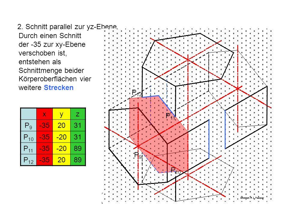 2. Schnitt parallel zur yz-Ebene Durch einen Schnitt der -35 zur xy-Ebene verschoben ist, entstehen als Schnittmenge beider Körperoberflächen vier wei