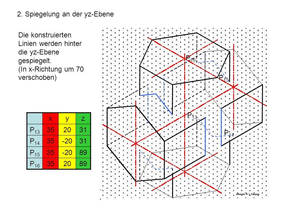 2. Spiegelung an der yz-Ebene Die konstruierten Linien werden hinter die yz-Ebene gespiegelt. (In x-Richtung um 70 verschoben) xyz P 13 352031 P 14 35