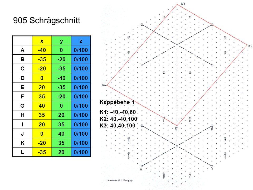 905 Schrägschnitt xyz A-4000/100 B-35-200/100 C-20-350/100 D0-400/100 E20-350/100 F35-200/100 G4000/100 H35200/100 I20350/100 J0400/100 K-20350/100 L-