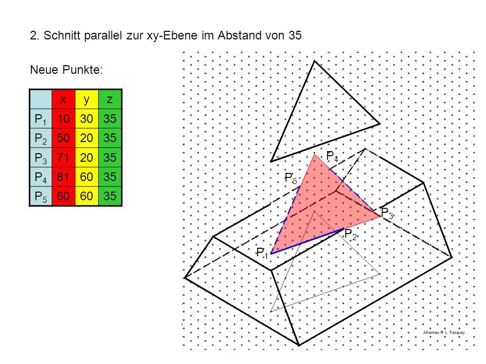 2. Schnitt parallel zur xy-Ebene im Abstand von 35 xyz P1P1 103035 P2P2 502035 P3P3 712035 P4P4 816035 P5P5 60 35 Neue Punkte: P1P1 P2P2 P3P3 P4P4 P5P