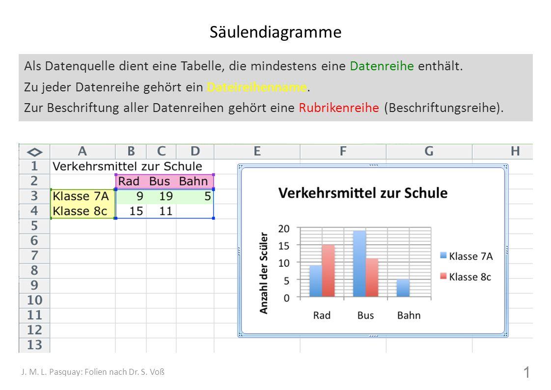 Säulendiagramme Als Datenquelle dient eine Tabelle, die mindestens eine Datenreihe enthält.