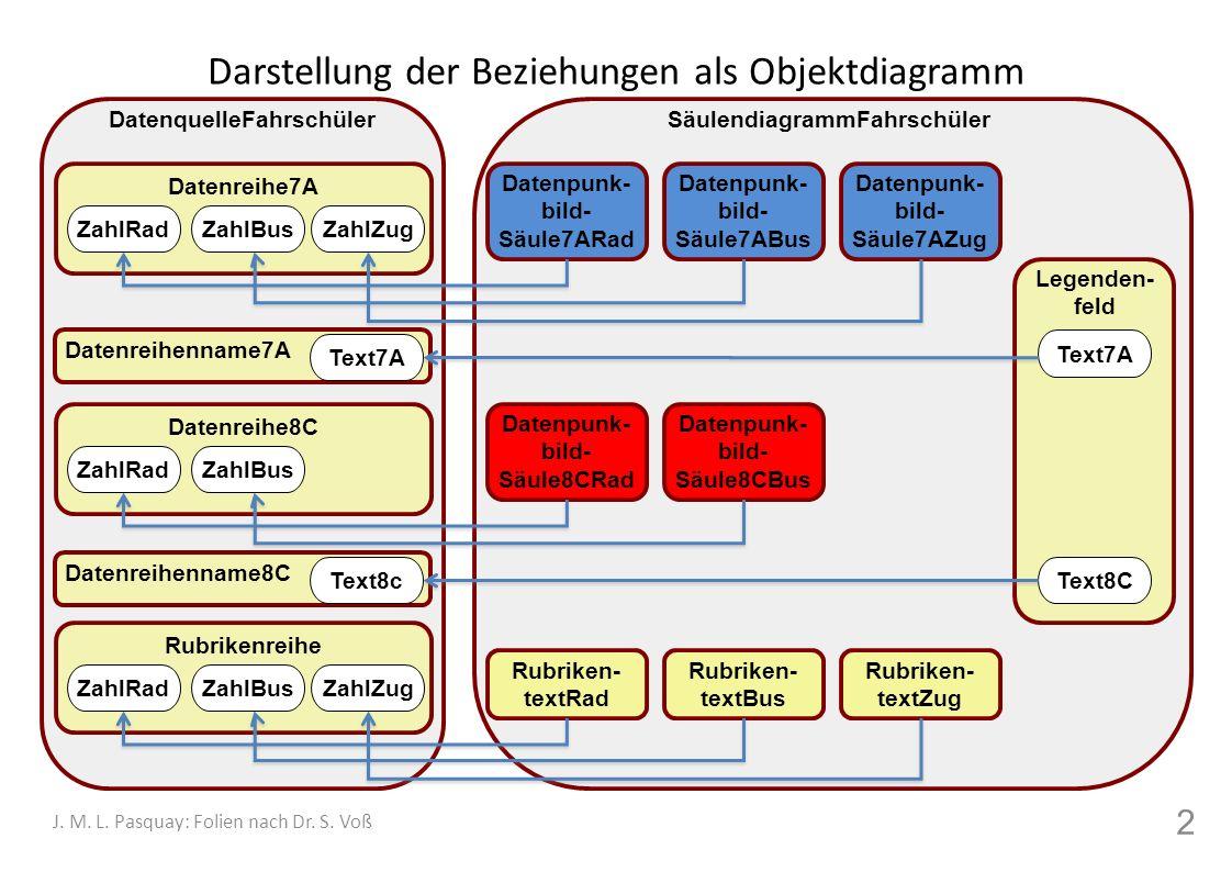Darstellung der Daten als Kreisdiagramm Einfache Kreisdiagramme können nur eine Datenreihe darstellen 3 J.