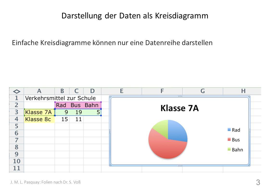 Darstellung der Beziehungen als Objektdiagramm 4 J.
