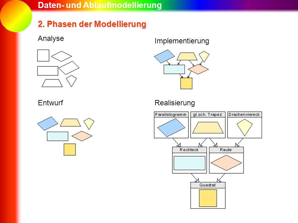 Daten- und Ablaufmodellierung 2. Phasen der Modellierung Analyse Entwurf Implementierung Realisierung