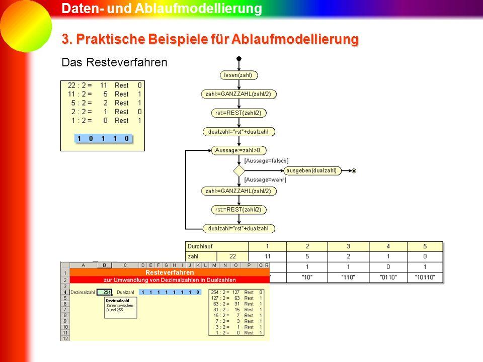 Daten- und Ablaufmodellierung 3. Praktische Beispiele für Ablaufmodellierung Das Resteverfahren