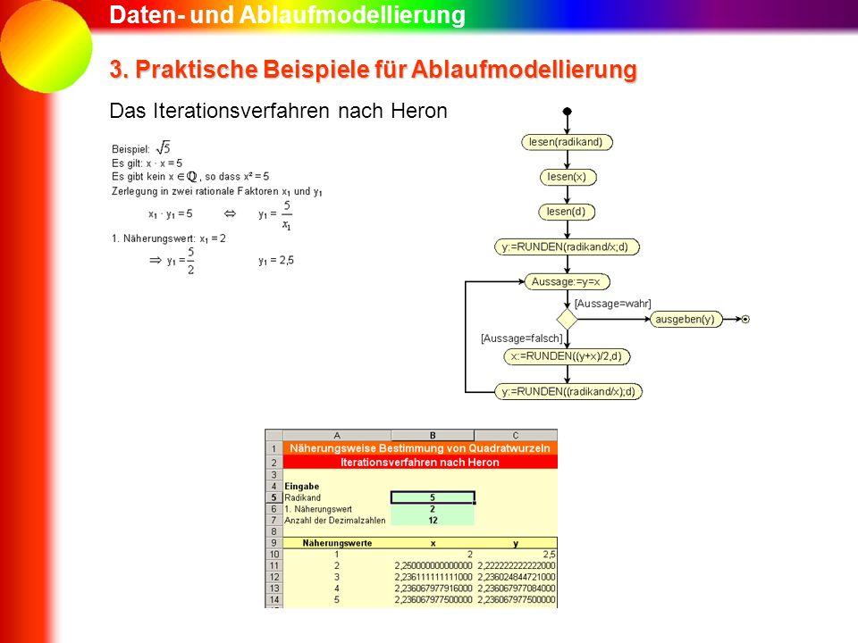 Daten- und Ablaufmodellierung 3. Praktische Beispiele für Ablaufmodellierung Das Iterationsverfahren nach Heron