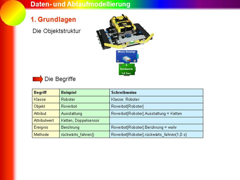 Daten- und Ablaufmodellierung 1. Grundlagen Die Begriffe Die Objektstruktur