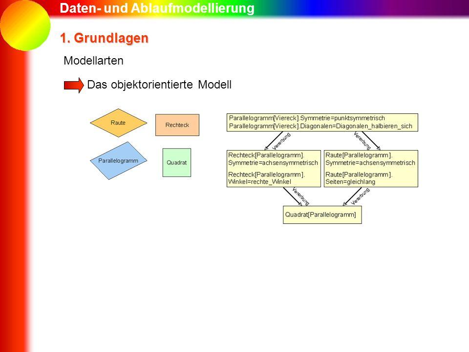 Daten- und Ablaufmodellierung 1. Grundlagen Das objektorientierte Modell Modellarten