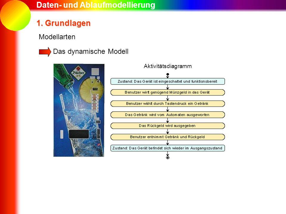 Daten- und Ablaufmodellierung 1. Grundlagen Das dynamische Modell Modellarten Aktivitätsdiagramm