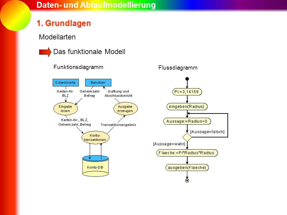 Daten- und Ablaufmodellierung 1. Grundlagen Das funktionale Modell Modellarten Funktionsdiagramm Flussdiagramm