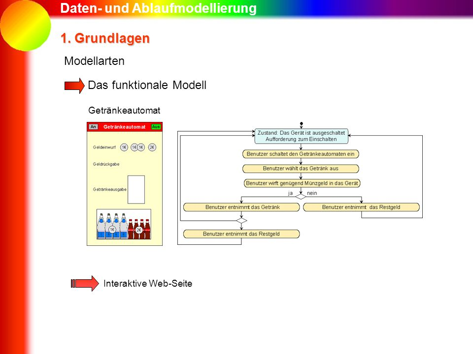 Daten- und Ablaufmodellierung 1. Grundlagen Das funktionale Modell Modellarten Getränkeautomat Interaktive Web-Seite