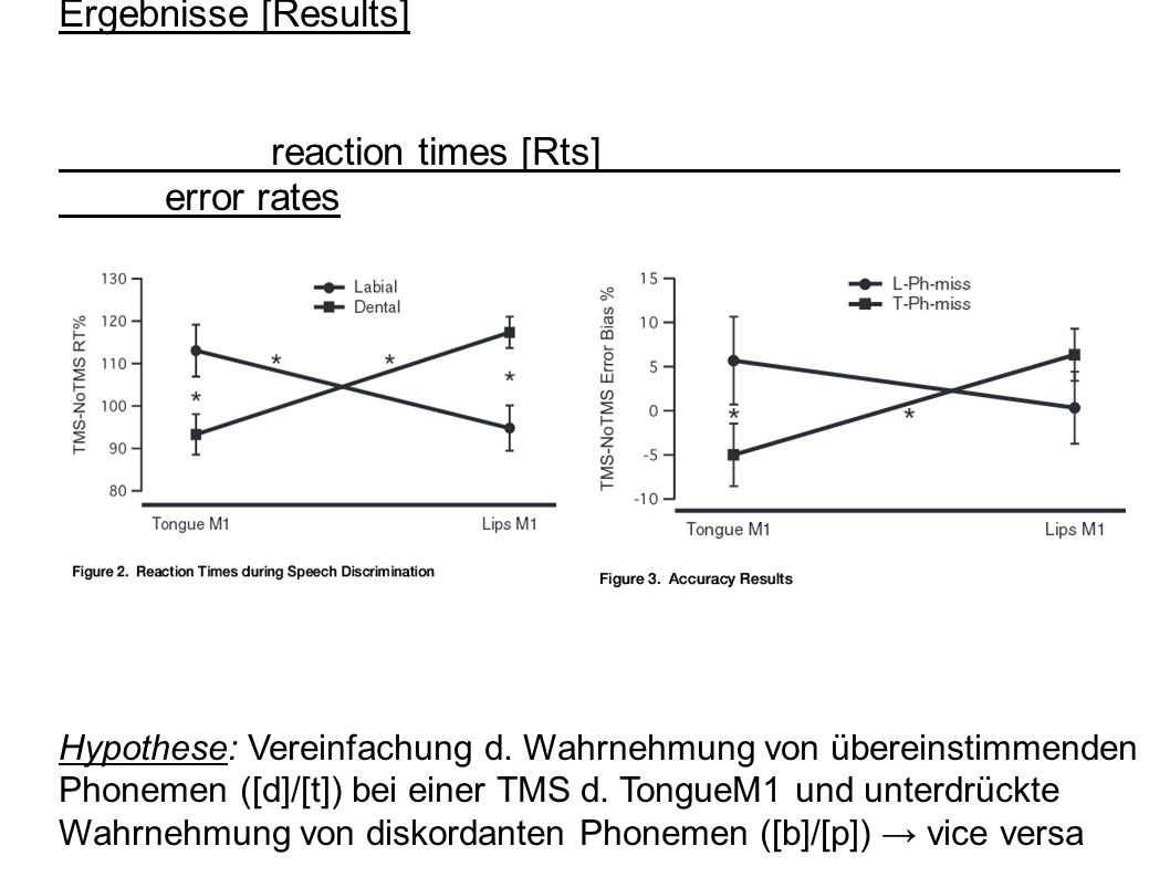 Ergebnisse [Results] reaction times [Rts] error rates Hypothese: Vereinfachung d.
