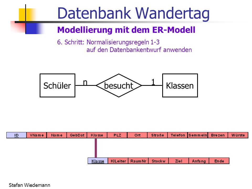 Stefan Wiedemann Datenbank Wandertag Modellierung mit dem ER-Modell SchülerKlassenbesucht n1 6. Schritt: Normalisierungsregeln 1-3 auf den Datenbanken