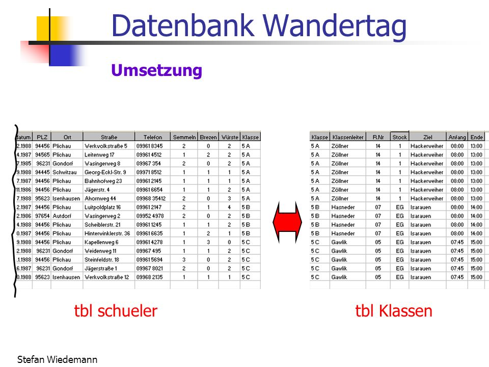 Stefan Wiedemann Datenbank Wandertag Umsetzung tbl schuelertbl Klassen