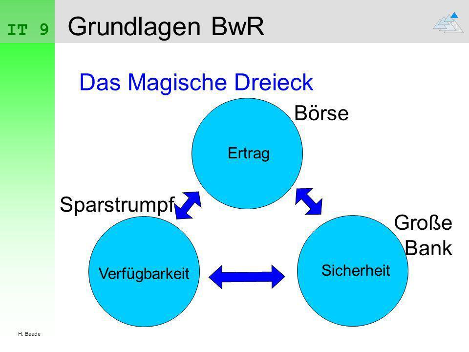 IT 9 H. Beede Grundlagen BwR Das Magische Dreieck Ertrag Sicherheit Verfügbarkeit Börse Große Bank Sparstrumpf