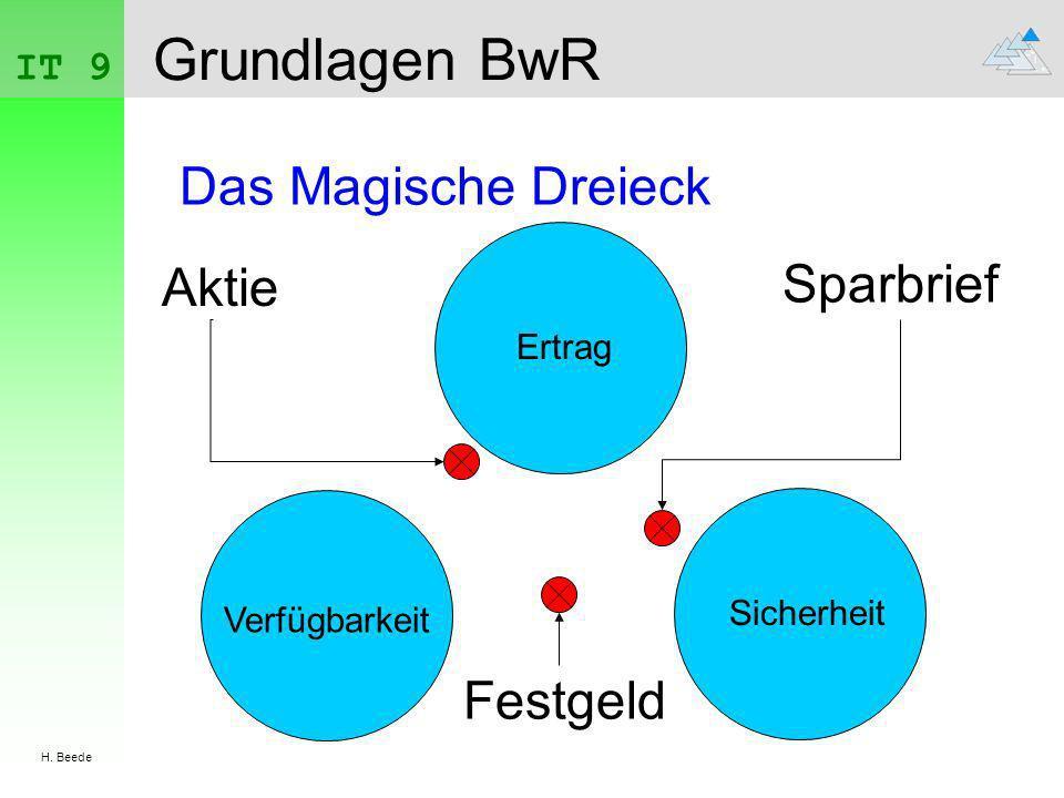 IT 9 H. Beede Grundlagen BwR Das Magische Dreieck Ertrag Sicherheit Verfügbarkeit Aktie Sparbrief Festgeld