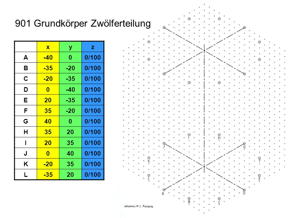 901 Tangenten Die Tangenten für die Ellipsen liegen in der Mitte zwischen den Rasterpunkten.
