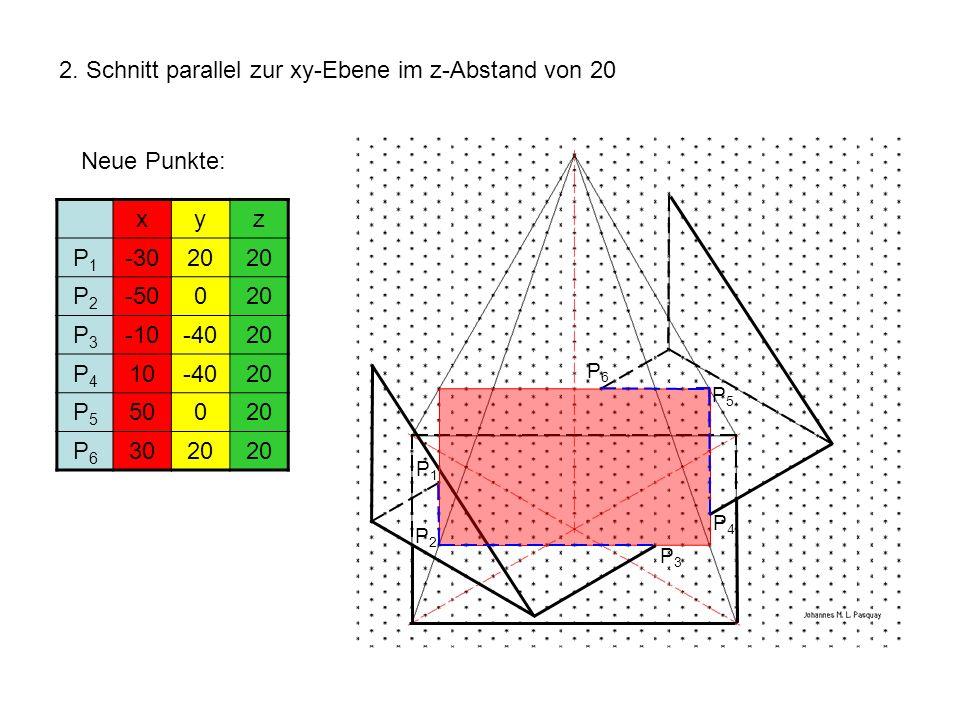 2. Schnitt parallel zur xy-Ebene im z-Abstand von 20 xyz P1P1 -3020 P2P2 -50020 P3P3 -10-4020 P4P4 10-4020 P5P5 50020 P6P6 3020 Neue Punkte: P1P1 P2P2