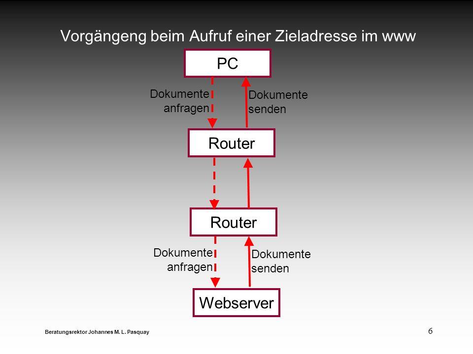 6 Vorgängeng beim Aufruf einer Zieladresse im www Beratungsrektor Johannes M. L. Pasquay PC Router Webserver Dokumente anfragen Dokumente anfragen Dok