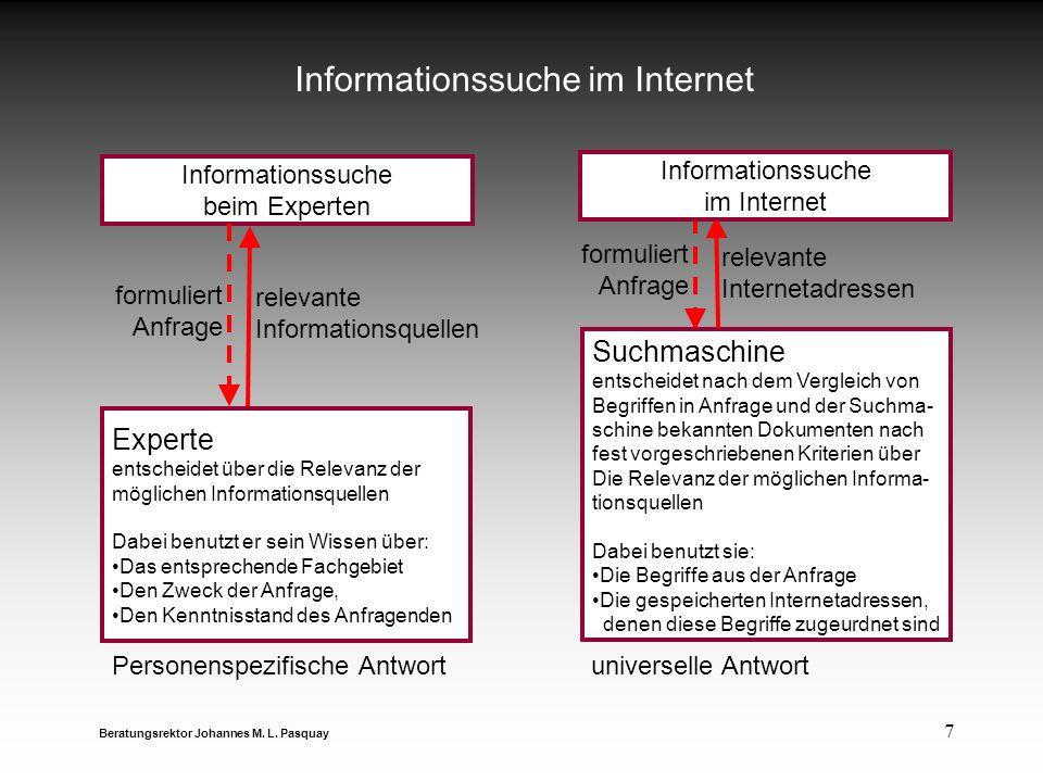 7 Informationssuche im Internet Beratungsrektor Johannes M. L. Pasquay Informationssuche beim Experten formuliert Anfrage relevante Informationsquelle
