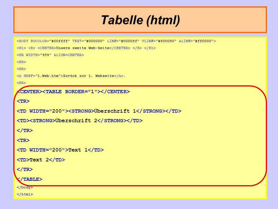 Tabelle (html) Johannes M. L. Pasquay Unsere zweite Web-Seite Zurück zur 1. Webseite. Überschrift 1 Überschrift 2 Text 1 Text 2