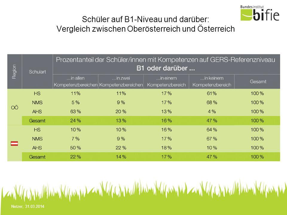 Netzer, 31.03.2014 Schüler auf B1-Niveau und darüber: Vergleich zwischen Oberösterreich und Österreich