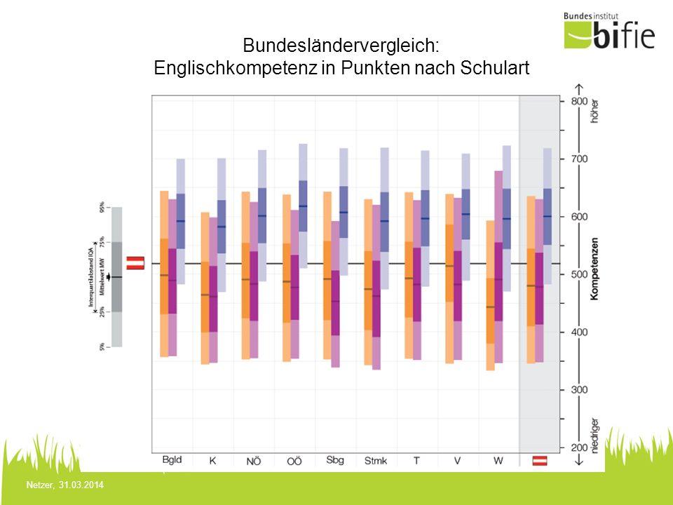 Netzer, 31.03.2014 Bundesländervergleich: Englischkompetenz in Punkten nach Schulart