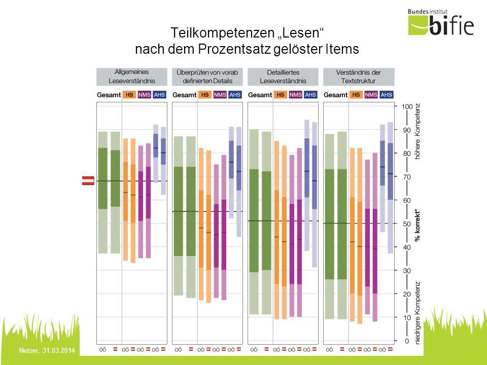 Netzer, 31.03.2014 Teilkompetenzen Lesen nach dem Prozentsatz gelöster Items