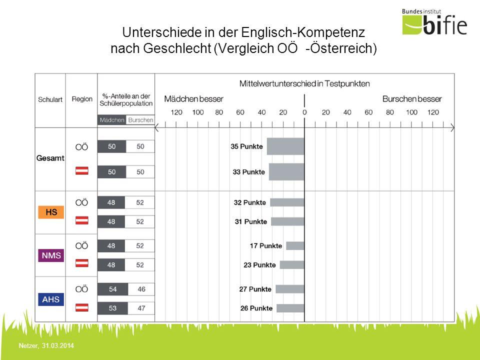 Netzer, 31.03.2014 Unterschiede in der Englisch-Kompetenz nach Geschlecht (Vergleich OÖ -Österreich)