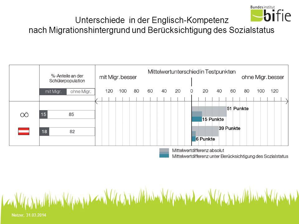 Netzer, 31.03.2014 Unterschiede in der Englisch-Kompetenz nach Migrationshintergrund und Berücksichtigung des Sozialstatus