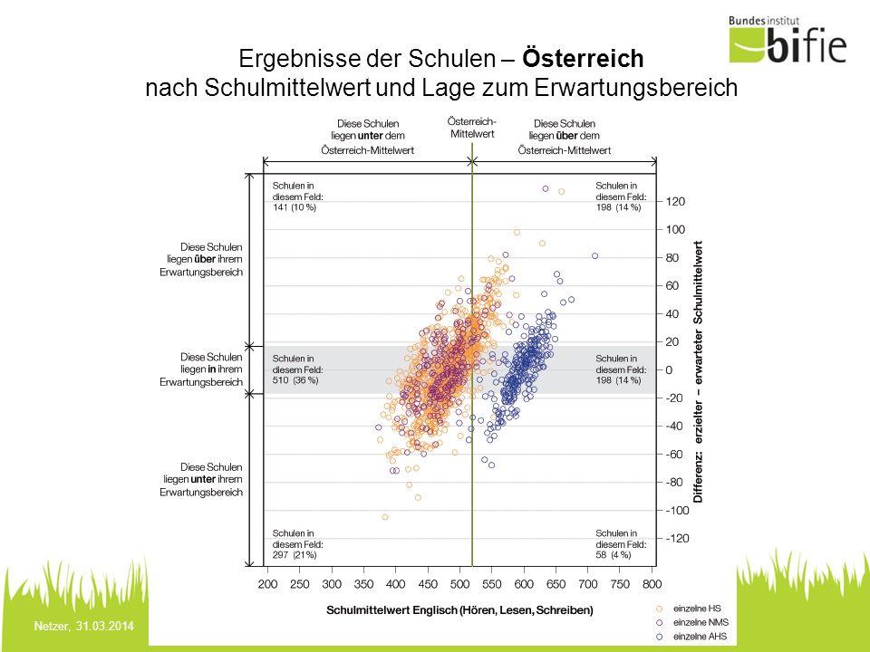 Netzer, 31.03.2014 Ergebnisse der Schulen – Österreich nach Schulmittelwert und Lage zum Erwartungsbereich