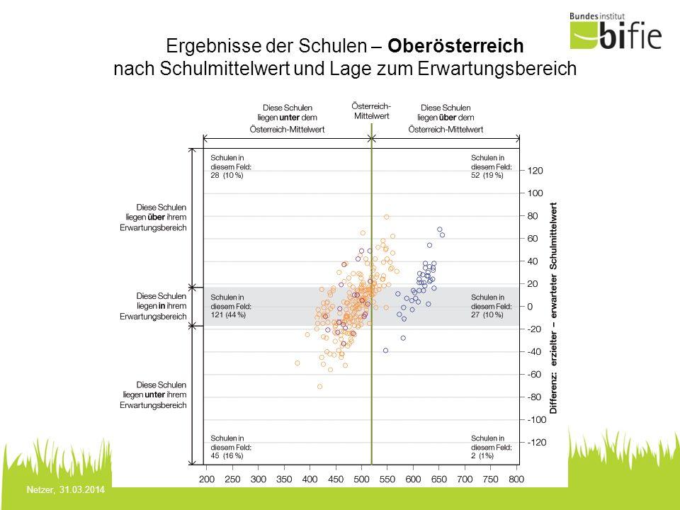 Netzer, 31.03.2014 Ergebnisse der Schulen – Oberösterreich nach Schulmittelwert und Lage zum Erwartungsbereich