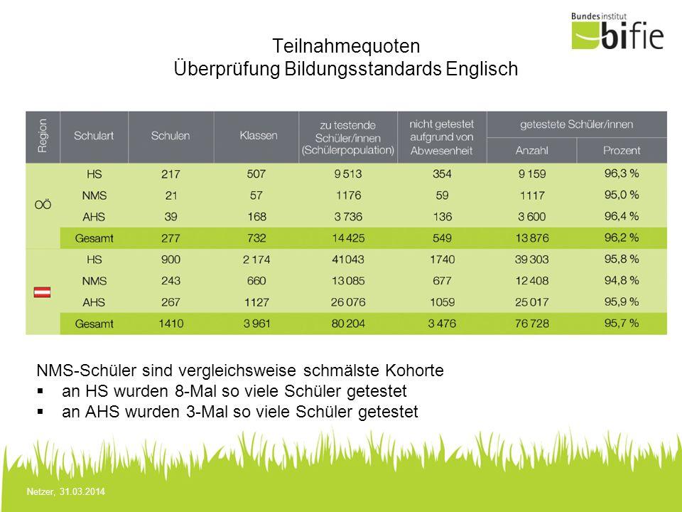 Netzer, 31.03.2014 Teilnahmequoten Überprüfung Bildungsstandards Englisch NMS-Schüler sind vergleichsweise schmälste Kohorte an HS wurden 8-Mal so vie