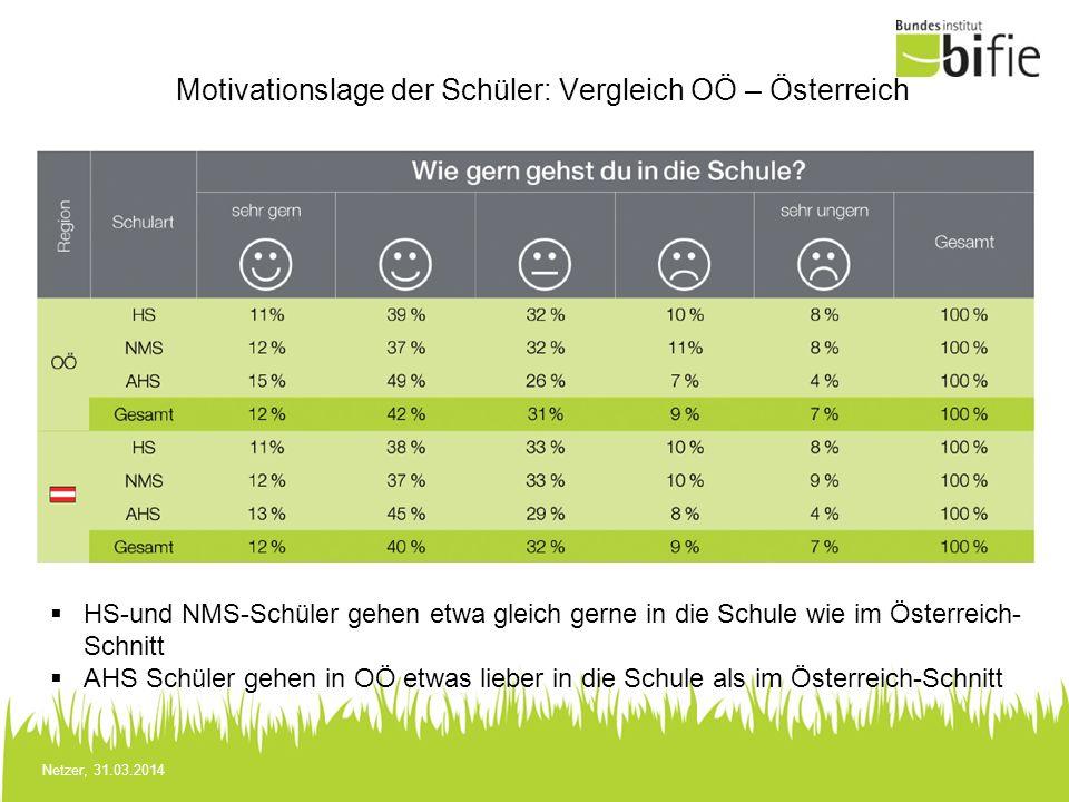 Netzer, 31.03.2014 Motivationslage der Schüler: Vergleich OÖ – Österreich HS-und NMS-Schüler gehen etwa gleich gerne in die Schule wie im Österreich-