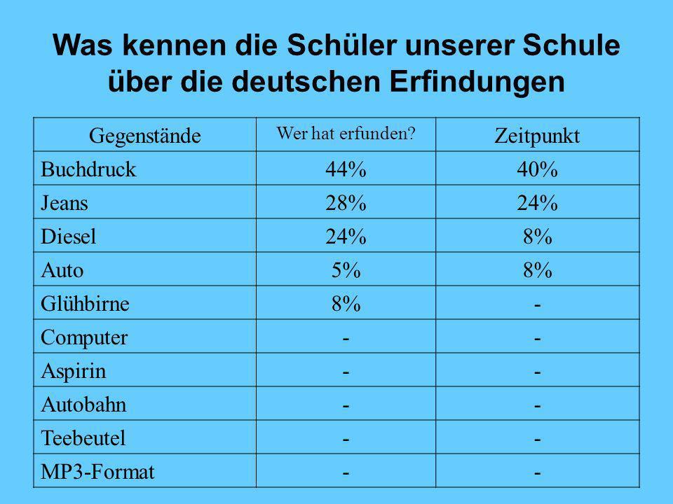 Was kennen die Schüler unserer Schule über die deutschen Erfindungen Gegenstände Wer hat erfunden? Zeitpunkt Buchdruck44%40% Jeans28%24% Diesel24%8% A