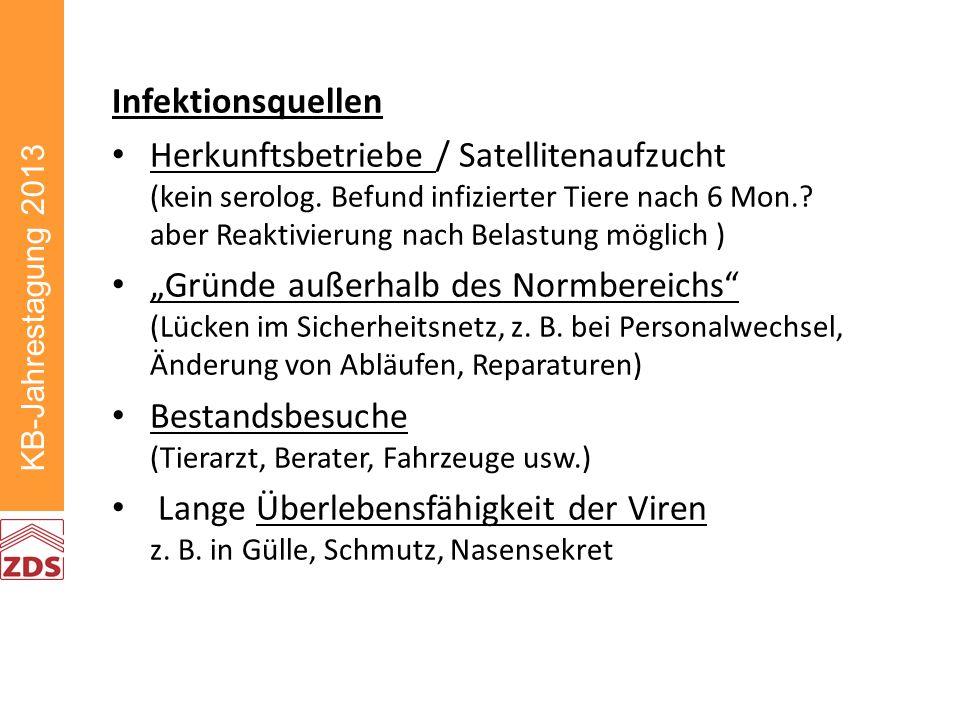 KB-Jahrestagung 2013 Infektionsquellen Herkunftsbetriebe / Satellitenaufzucht (kein serolog.