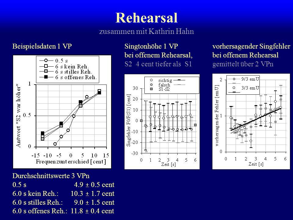 Rehearsal Demany, L., Clément, S., & Semal, C.(2001).