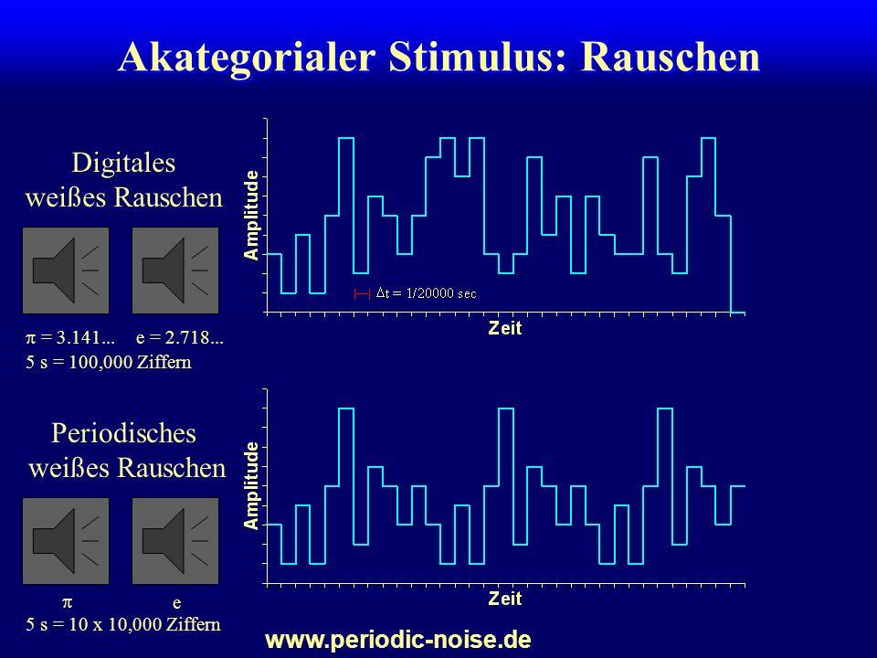 Stimuli für Experimente zum sensorischen Gedächtnis eindimensionale Stimuli –visuell: Helligkeit, Orientierung, Länge... –auditiv: Lautstärke, Tonhöhe