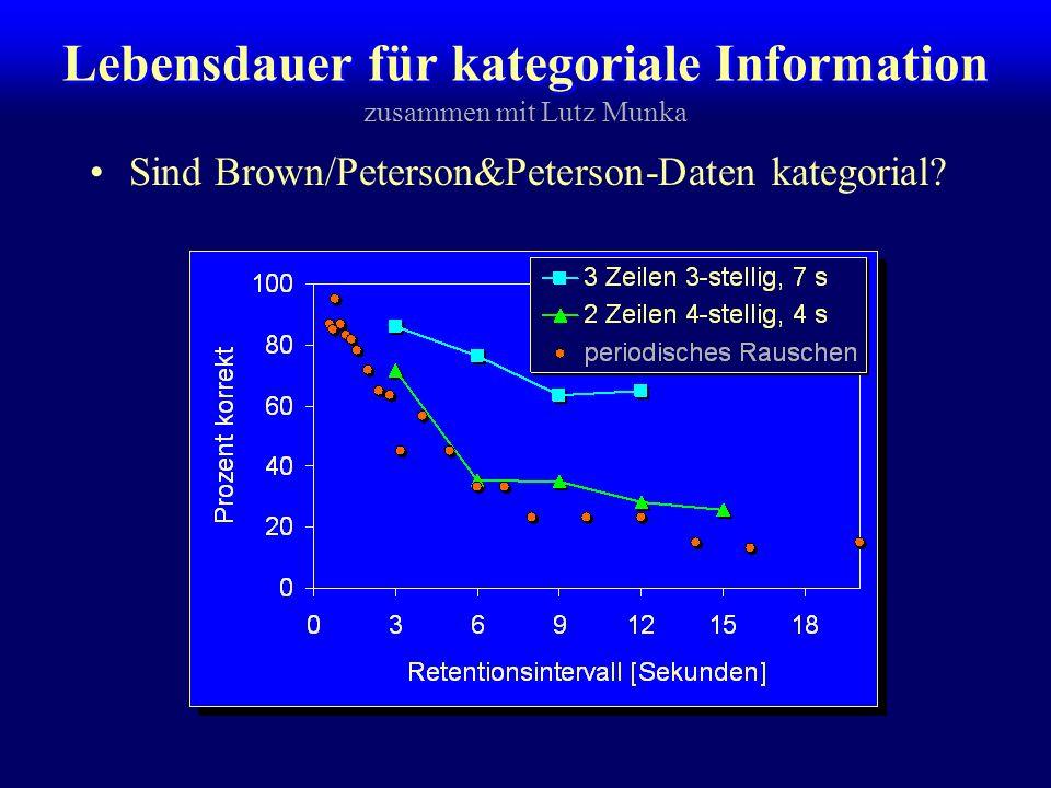 Lebensdauer des Echogedächtnisses Maximale Zyklen für periodisches Rauschen –20 VPn, Perioden 0.5 - 20 Sekunden, 3 Durchgänge Brown (1958) / Peterson & Peterson (1959): –Konsonantentrigramme wiedergeben, während Behaltensintervall rückwärts zählen