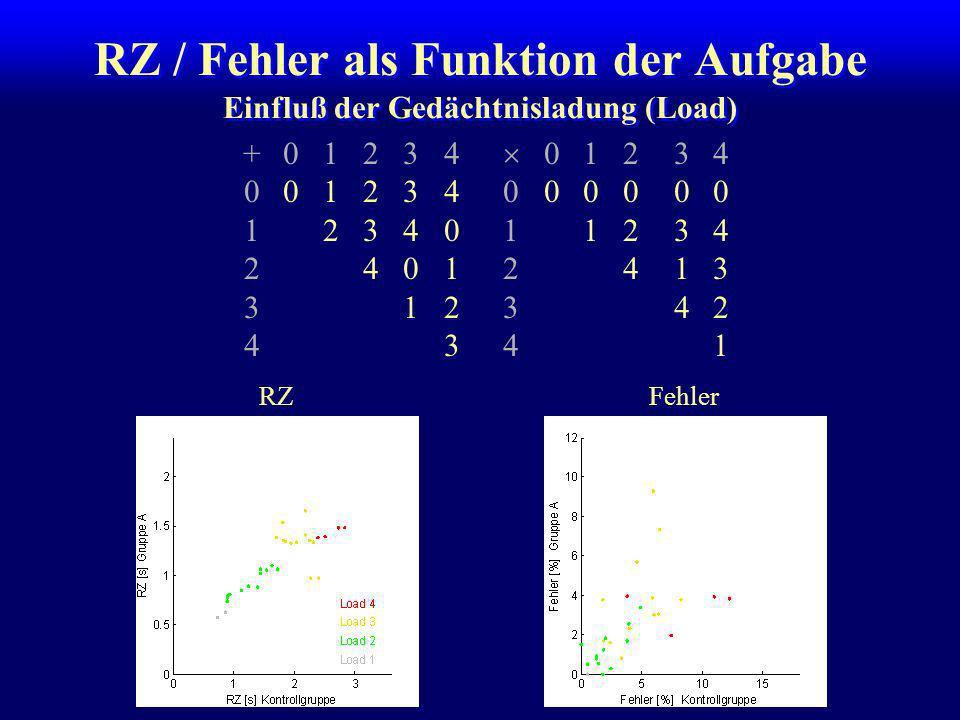 RZ / Fehler als Funktion der Aufgabe +01234 01234 001234000000 1234011234 24012413 312342 4341 RZFehler