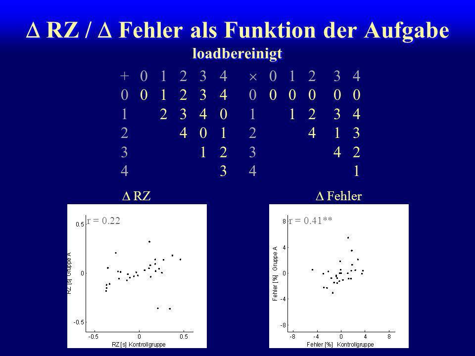 RZ / Fehler als Funktion der Aufgabe Einfluß der Gedächtnisladung (Load) +01234 01234 001234000000 1234011234 24012413 312342 4341 RZFehler