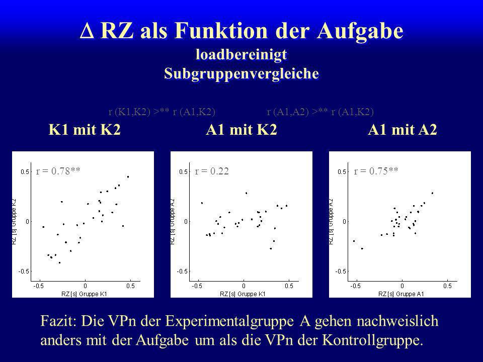 RZ / Fehler als Funktion der Aufgabe loadbereinigt +01234 01234 001234000000 1234011234 24012413 312342 4341 RZ Fehler r = 0.22r = 0.41**