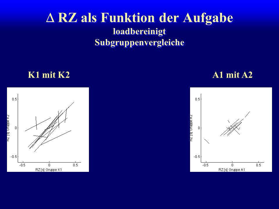 Fehler als Funktion der Aufgabe loadbereinigt Subgruppenvergleiche K1 mit K2A1 mit K2A1 mit A2 r = 0.33*r = -0.09r = 0.47** Fazit: Die VPn der Experim